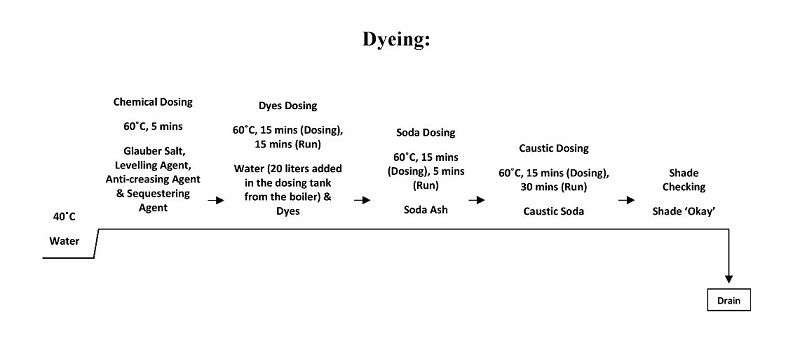 Dyeing-process-final-operations