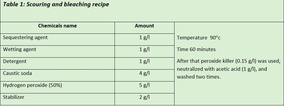Scouring-bleaching-recipe-dyeing-textile