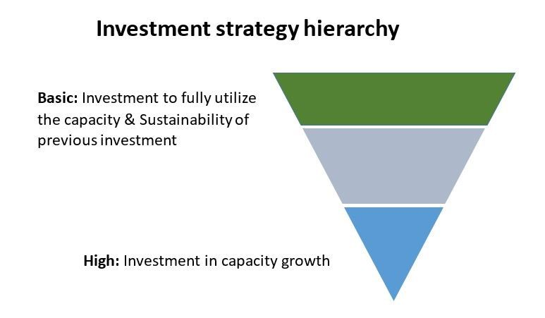 apparel-industry-Investment-strategy-hierarchy