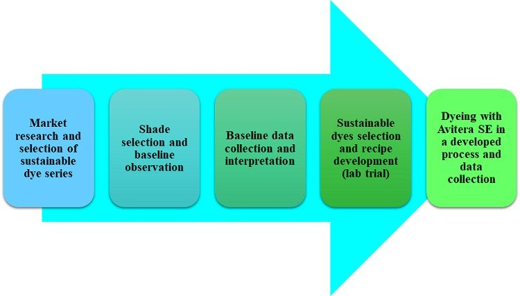 effluent-load-effectiveness-sustainable-dyes-dyeing-process