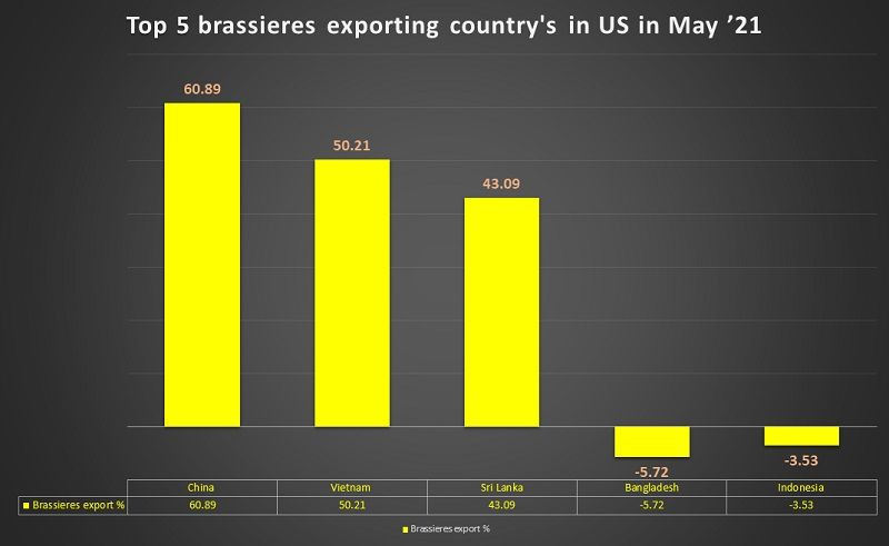 Top-5-bra-exporting-country-US-May-21
