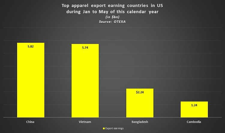 Top-appareL-export-earning-countries-USA-January-May-2021