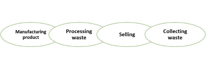 textile-waste-recycling-business-processes