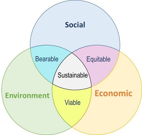 Sustainability-Connected-Components