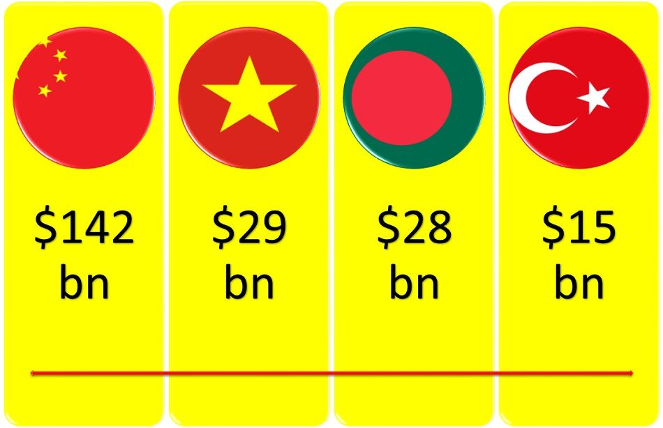 top-4-apparel-exporting-countries-2020