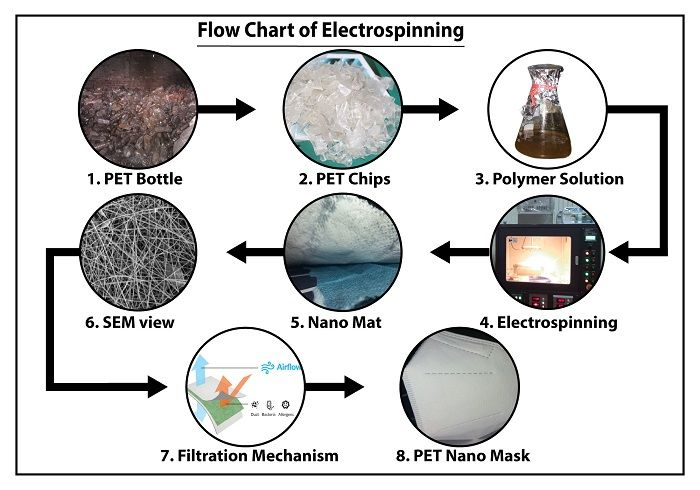 Flow-chart-Electrospinning-process