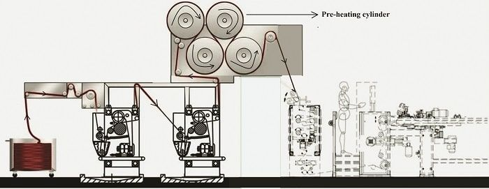 Schematic Passage Diagram Fabric through Pre-heating Cylinders