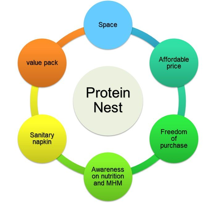 modality-project-Protein-Nest