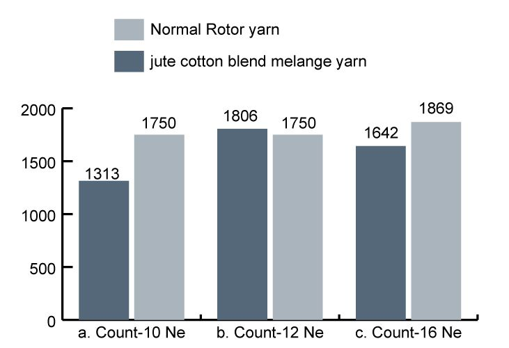 CSP among different melange yarn and 100% cotton rotor yarn