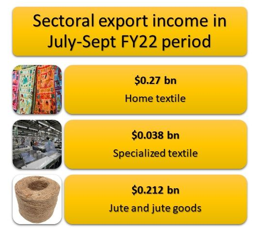RMG-Sectoral-export-income-July-Sept-FY22