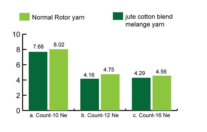 hairiness between different melange yarn and 100% cotton rotor yarn