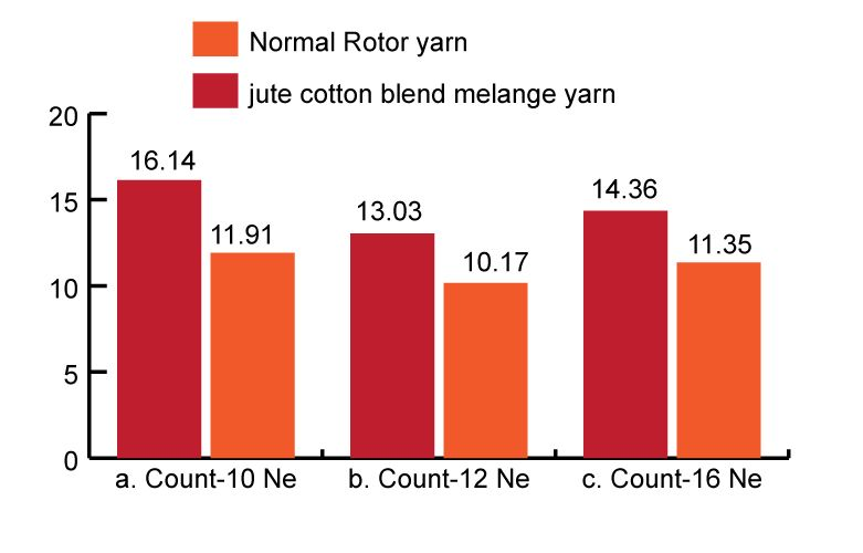 mass variation among different melange yarn and 100% cotton rotor yarn